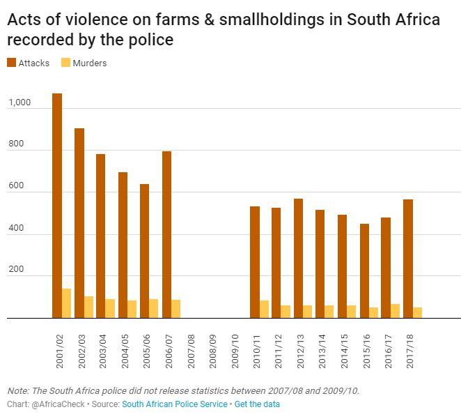 Farmers killing SA chart